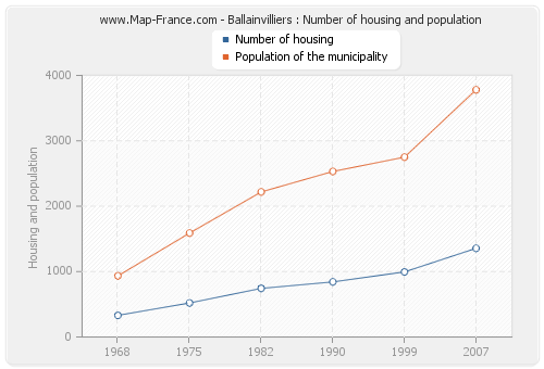 Ballainvilliers : Number of housing and population
