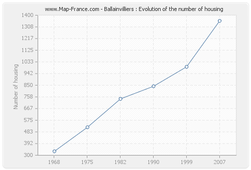 Ballainvilliers : Evolution of the number of housing