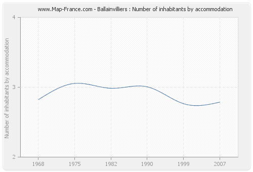 Ballainvilliers : Number of inhabitants by accommodation