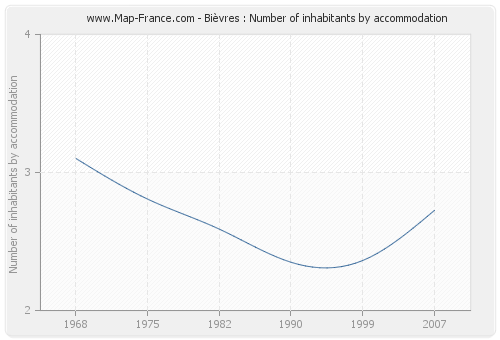 Bièvres : Number of inhabitants by accommodation