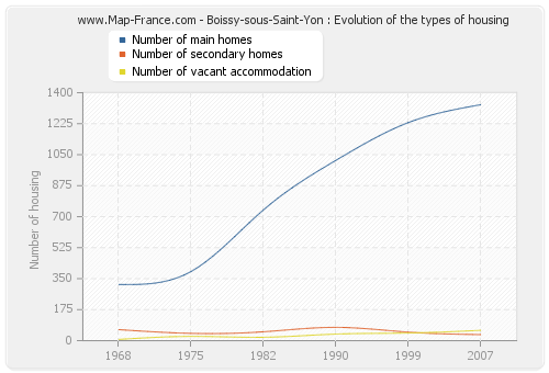 Boissy-sous-Saint-Yon : Evolution of the types of housing