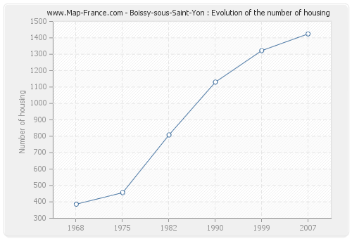 Boissy-sous-Saint-Yon : Evolution of the number of housing