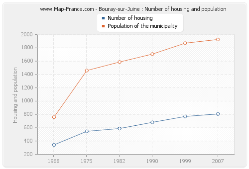 Bouray-sur-Juine : Number of housing and population