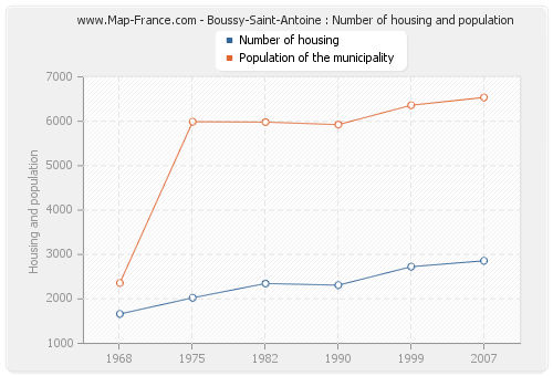Boussy-Saint-Antoine : Number of housing and population