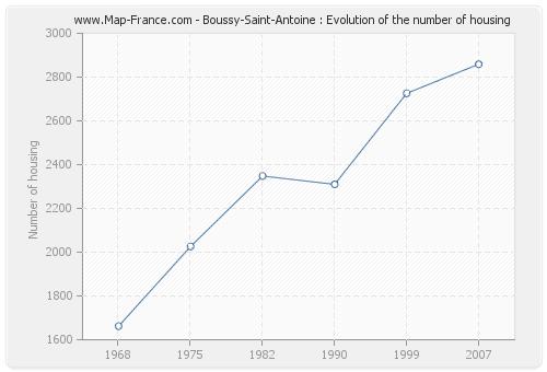 Boussy-Saint-Antoine : Evolution of the number of housing