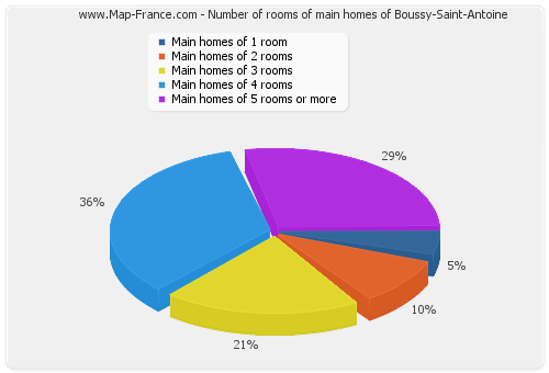 Number of rooms of main homes of Boussy-Saint-Antoine
