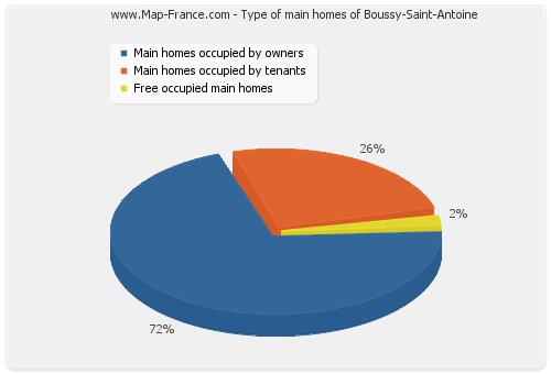 Type of main homes of Boussy-Saint-Antoine