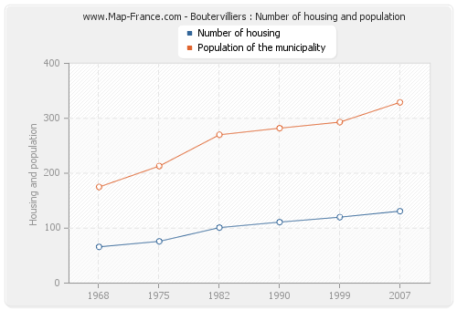 Boutervilliers : Number of housing and population