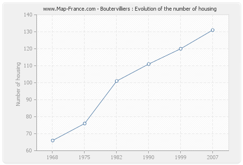 Boutervilliers : Evolution of the number of housing