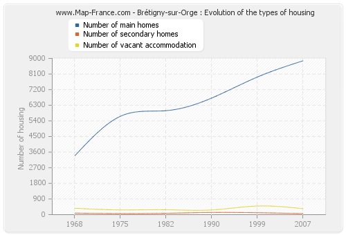 Brétigny-sur-Orge : Evolution of the types of housing