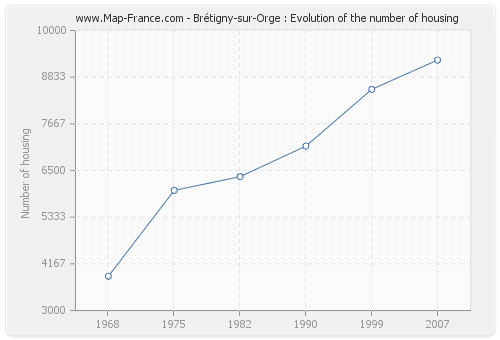 Brétigny-sur-Orge : Evolution of the number of housing
