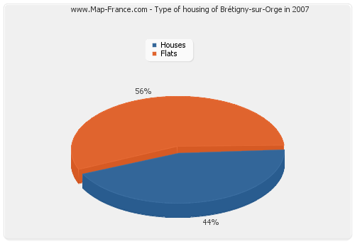 Type of housing of Brétigny-sur-Orge in 2007
