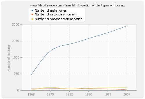 Breuillet : Evolution of the types of housing
