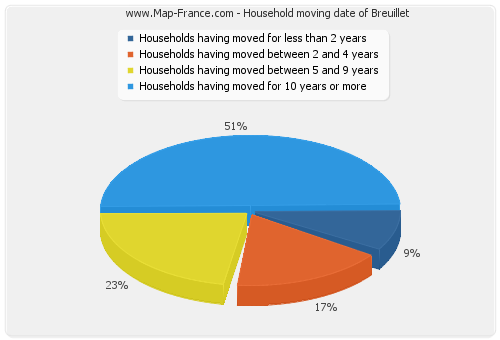 Household moving date of Breuillet