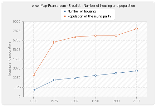 Breuillet : Number of housing and population