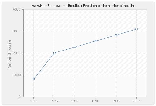 Breuillet : Evolution of the number of housing