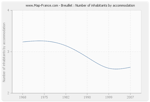 Breuillet : Number of inhabitants by accommodation