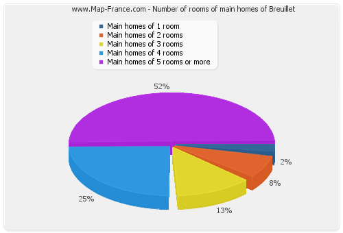 Number of rooms of main homes of Breuillet