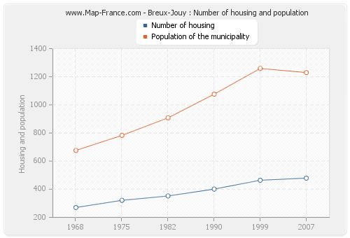 Breux-Jouy : Number of housing and population