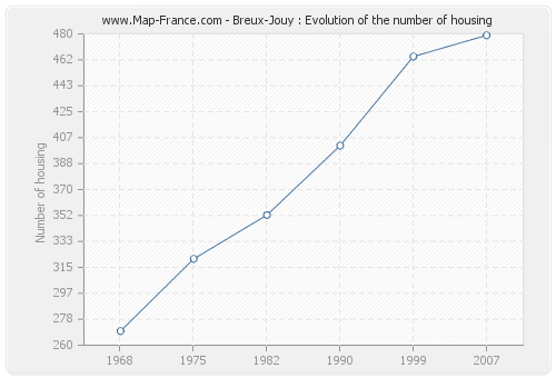 Breux-Jouy : Evolution of the number of housing