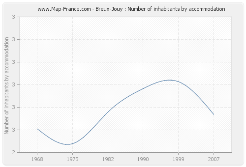Breux-Jouy : Number of inhabitants by accommodation