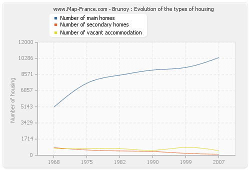 Brunoy : Evolution of the types of housing