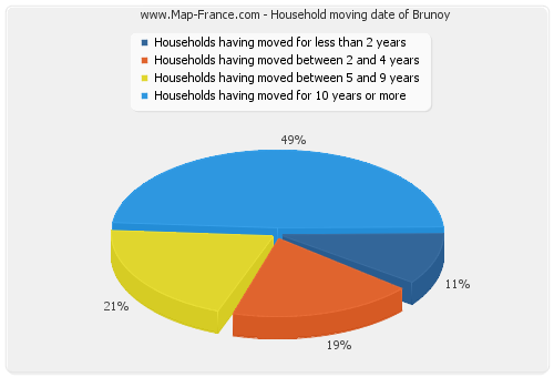 Household moving date of Brunoy