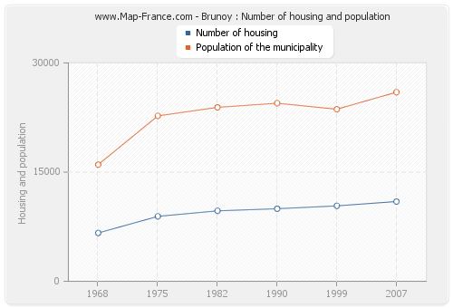 Brunoy : Number of housing and population