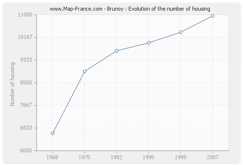 Brunoy : Evolution of the number of housing