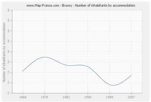 Brunoy : Number of inhabitants by accommodation