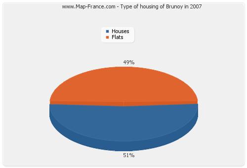 Type of housing of Brunoy in 2007
