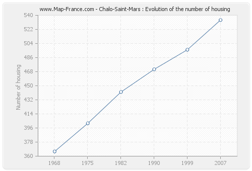Chalo-Saint-Mars : Evolution of the number of housing