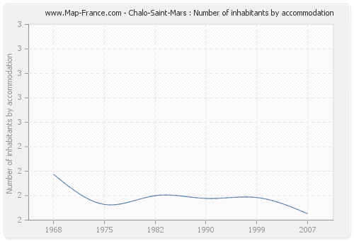 Chalo-Saint-Mars : Number of inhabitants by accommodation