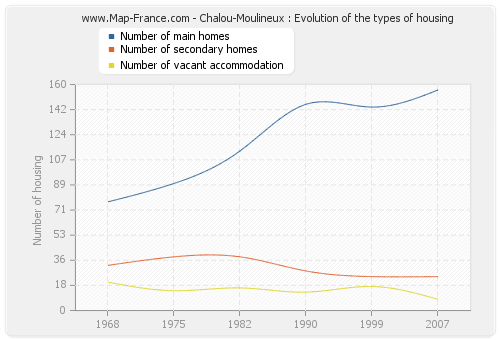 Chalou-Moulineux : Evolution of the types of housing