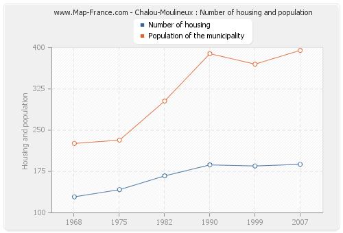 Chalou-Moulineux : Number of housing and population