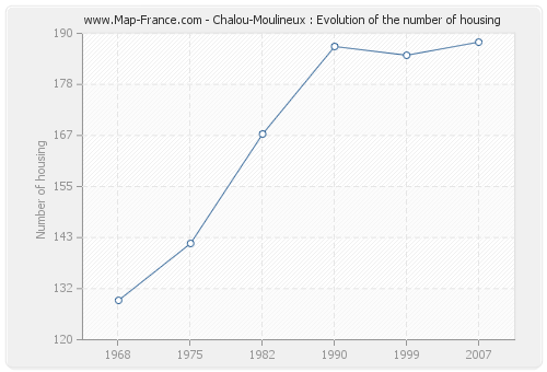 Chalou-Moulineux : Evolution of the number of housing