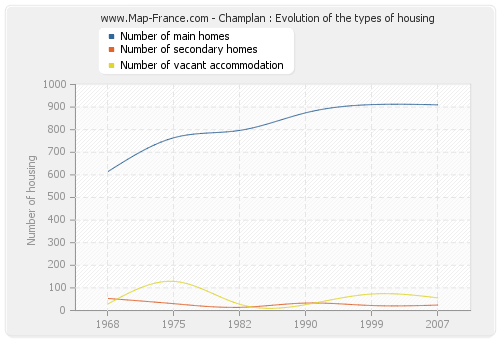 Champlan : Evolution of the types of housing