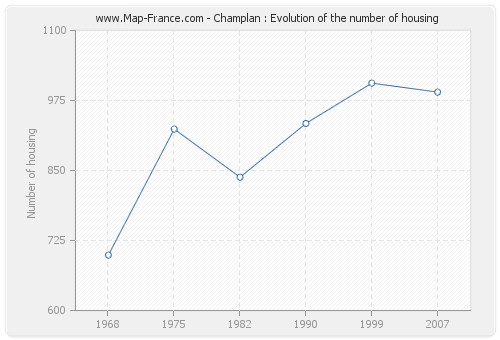Champlan : Evolution of the number of housing