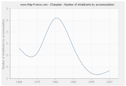 Champlan : Number of inhabitants by accommodation