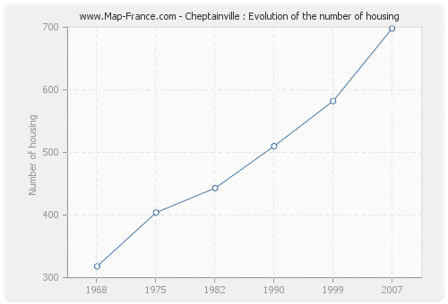 Cheptainville : Evolution of the number of housing
