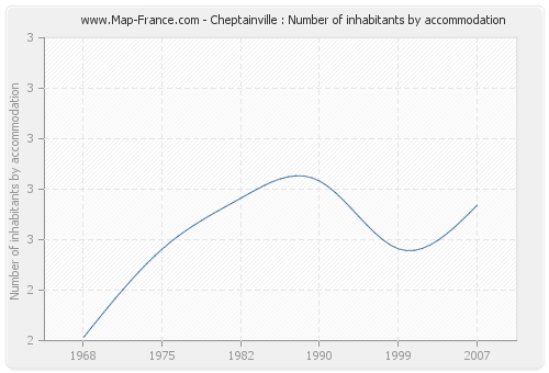 Cheptainville : Number of inhabitants by accommodation