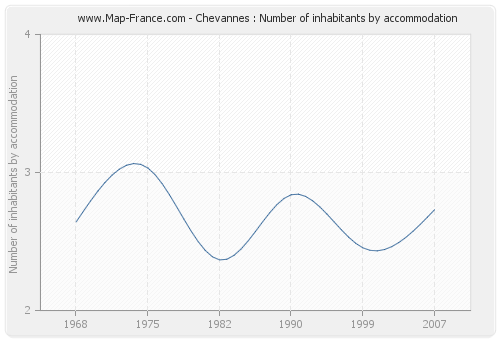 Chevannes : Number of inhabitants by accommodation