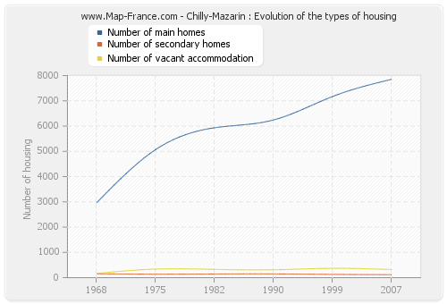 Chilly-Mazarin : Evolution of the types of housing