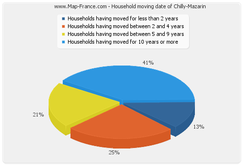 Household moving date of Chilly-Mazarin