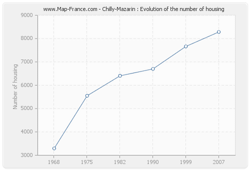 Chilly-Mazarin : Evolution of the number of housing