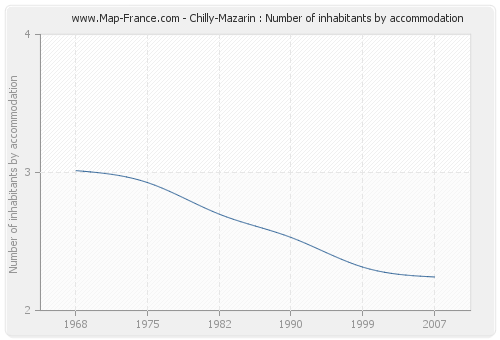 Chilly-Mazarin : Number of inhabitants by accommodation