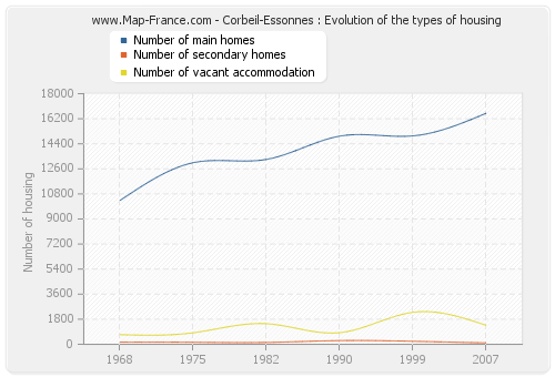 Corbeil-Essonnes : Evolution of the types of housing