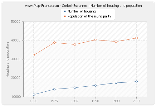 Corbeil-Essonnes : Number of housing and population