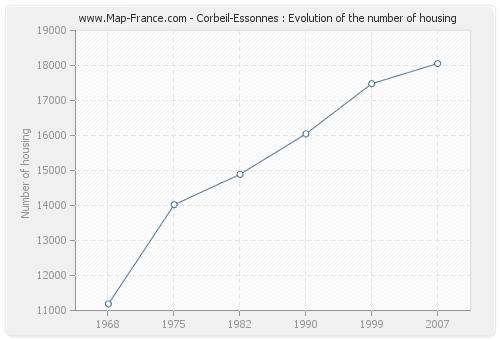 Corbeil-Essonnes : Evolution of the number of housing