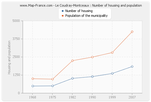 Le Coudray-Montceaux : Number of housing and population